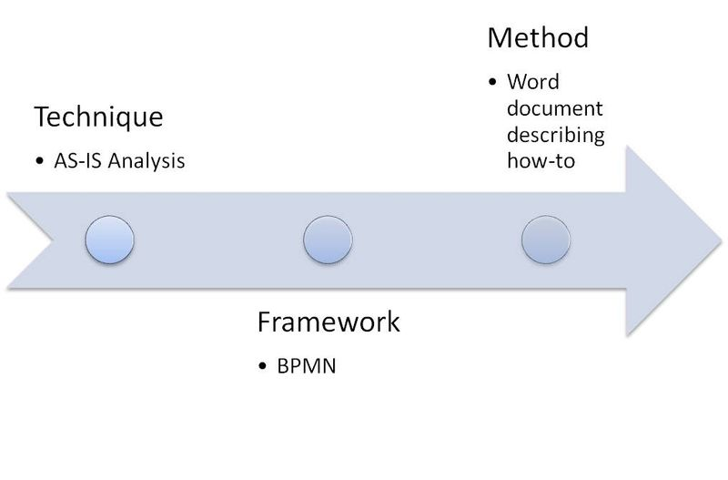 Simple BPM Toolbox Approach