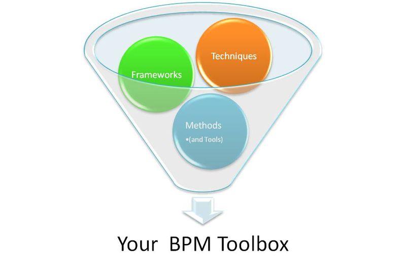 BPM Toolbox