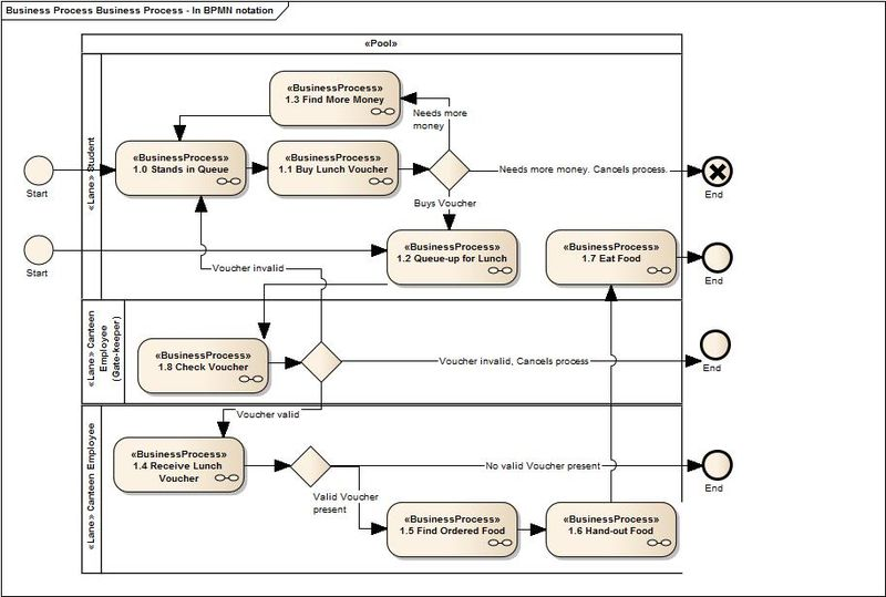 Business Process - In BPMN notation - 2