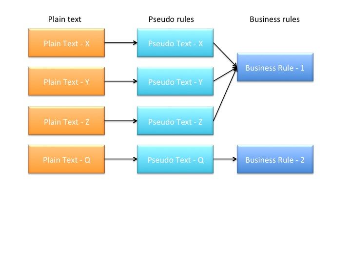 Pseudo Rule mapped to Business Rule