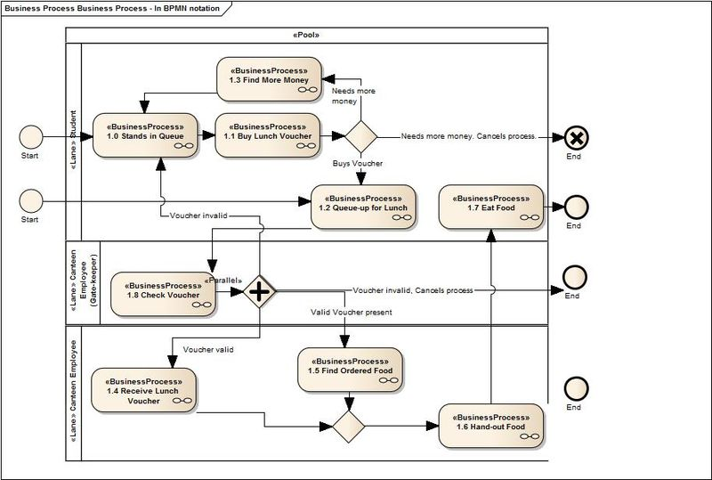 Business Process - In BPMN notation - 3