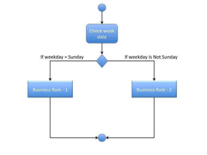 Business Rule Flow Diagram