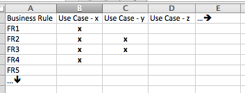 Use Case - Business Rule Matrix
