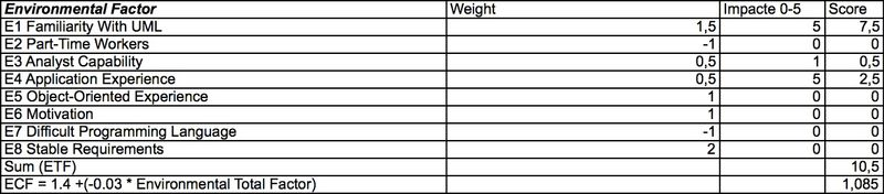 Use Case Point Estimation - ECF Score