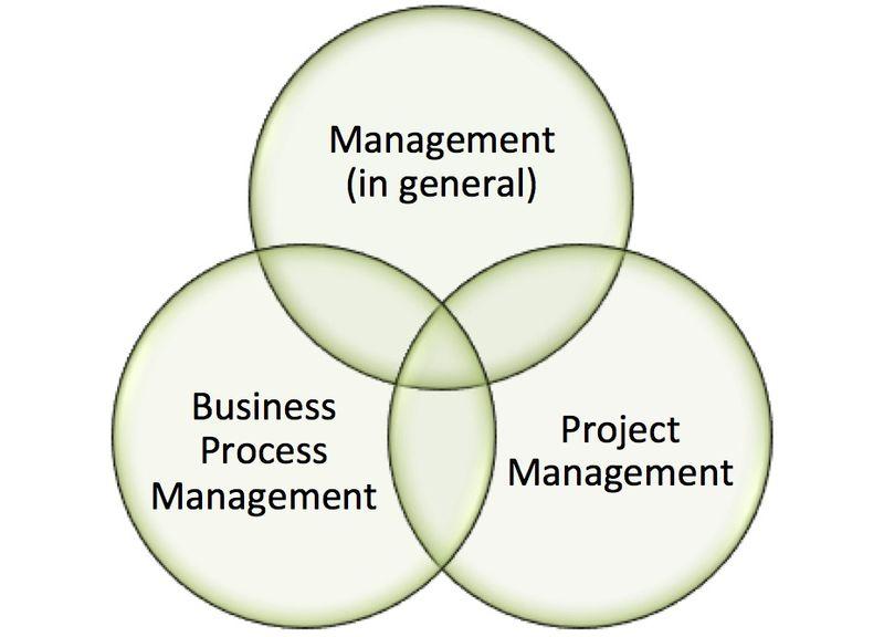 Management Techniques Overlap