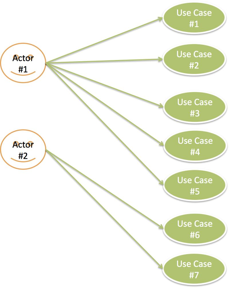 Use Case Model - UCP estimation example