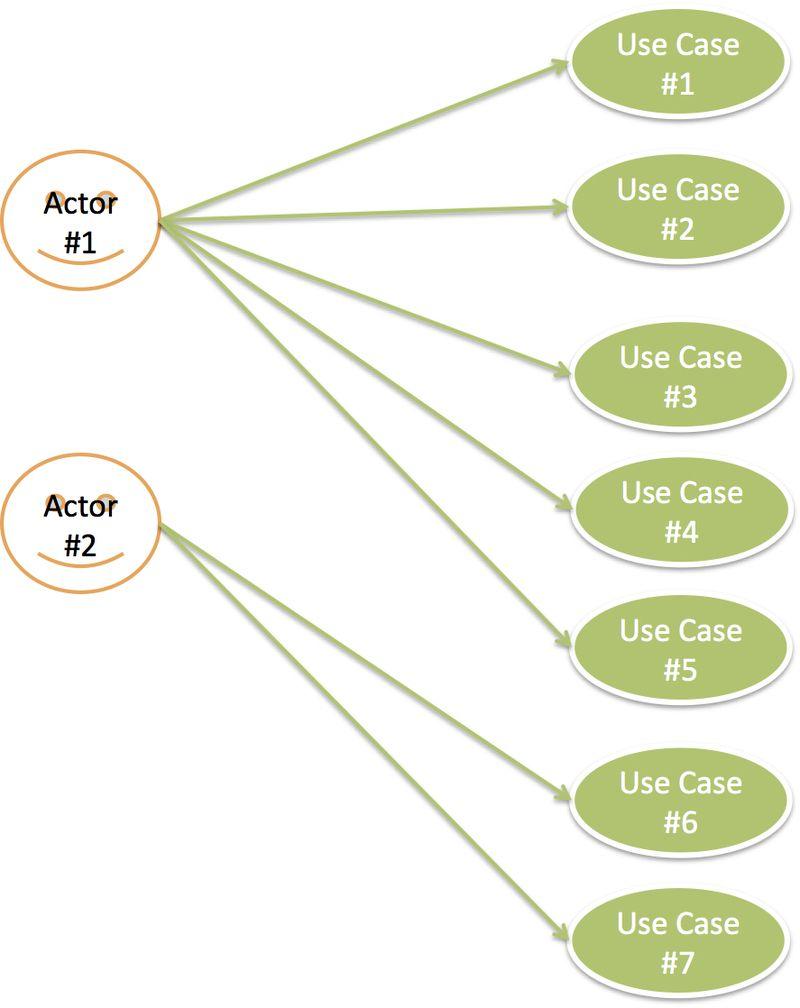 Use Case Model - UCP estimation example