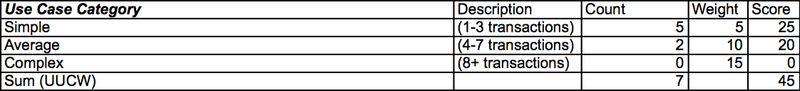 UCP - UUCW Calculation