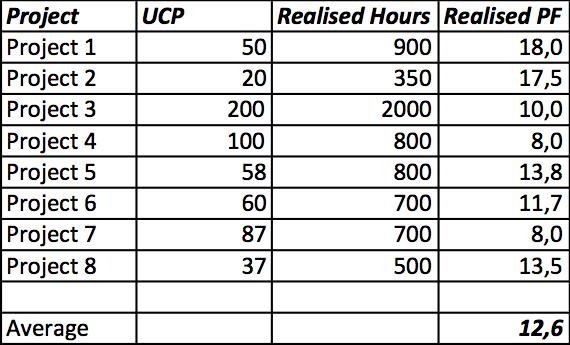 UCP Baseline Calculation