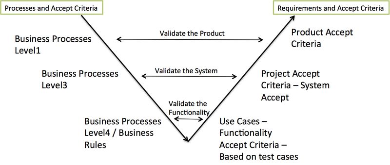 Links - Accept Criteria Business Processes Requirements