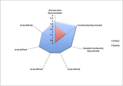 Documentation Quality Heat Map