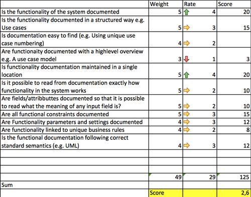 Functional Requirements Evaluation2