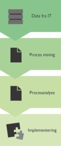 Process mining arbejdsproces
