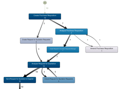 Proces diagram