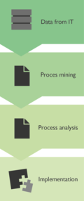 Process Mining Approach