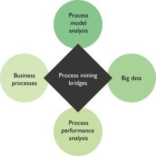 Process Mining bridges data mining and BPM