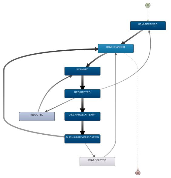 HighLevel Process diagram