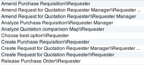 Liste af procestrin hvor der behandles persondata