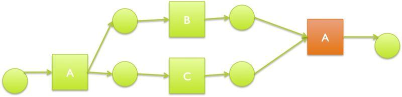 Petri net duplicte