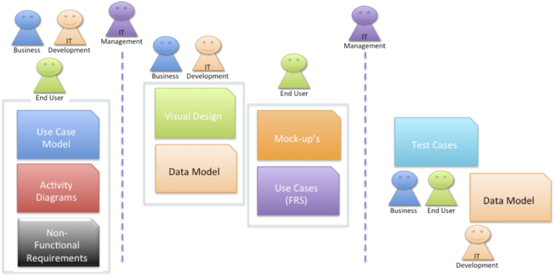Requirements elements and roles