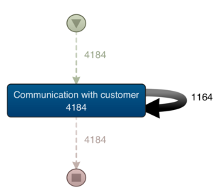 Communication With Customer - Single Activity Filtreret