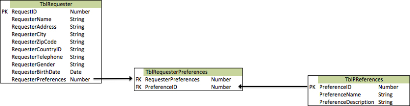 Tabeller med persondata