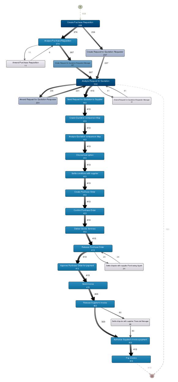 Samlet procesdiagram