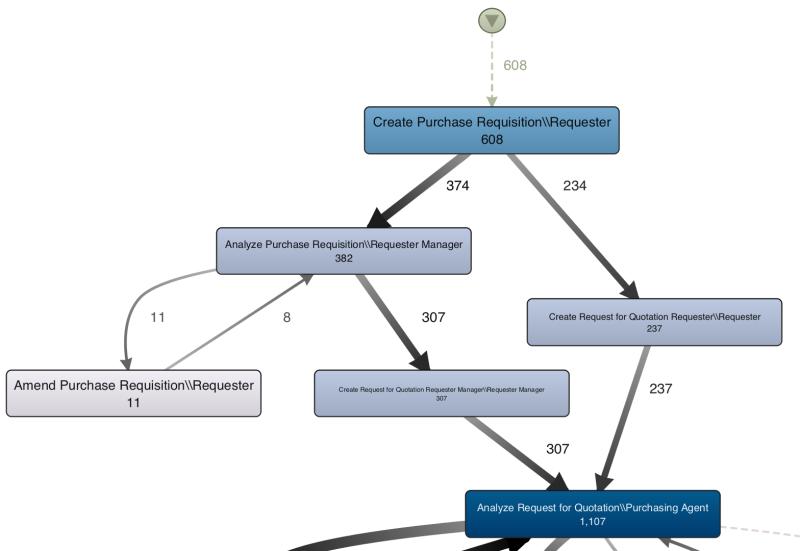 Zoomet ind på procestrin rolle