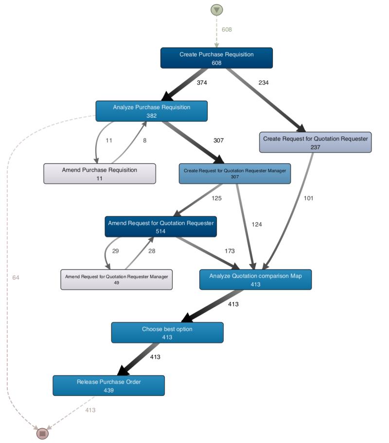 PM proces trin der indeholder persondata