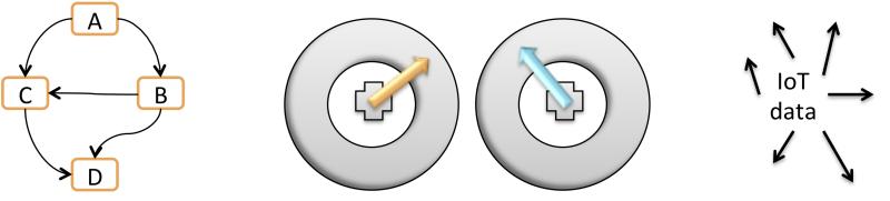 DigitalTwinKomponenter